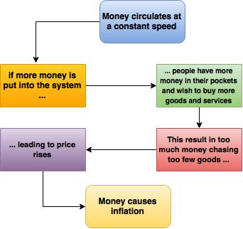 Uang Penyebab Inflasi: Teori Jumlah Uang Yang Beredar ...