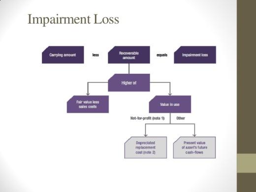 impairment-of-assets-11-728